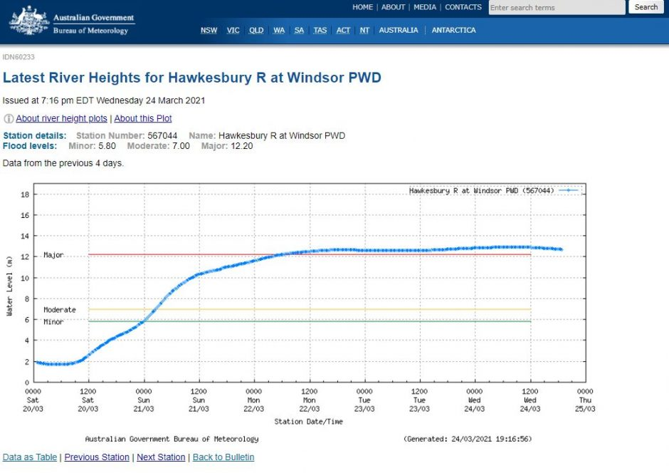 Hawkesbury River Major Flooding - 21 to 24 March 2021